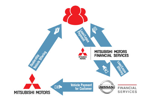 Branded Service To Offer Financing For Mitsubishi Vehicles In Australia,  New Zealand And Canada