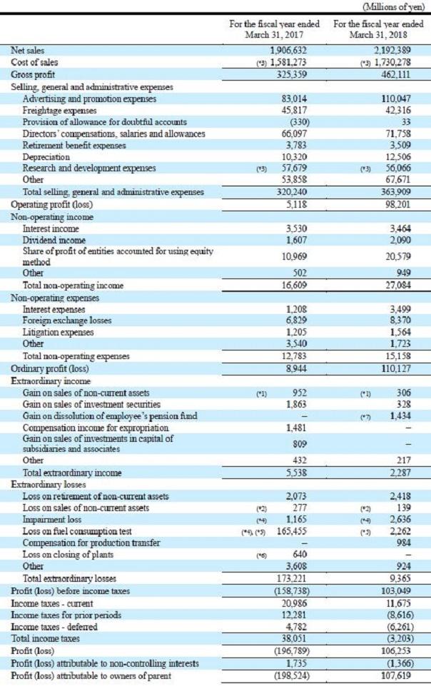 Financial Statements | Investors | MITSUBISHI MOTORS