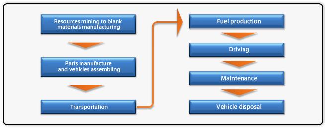 Life Cycle Assessment (LCA)| CSR | MITSUBISHI MOTORS